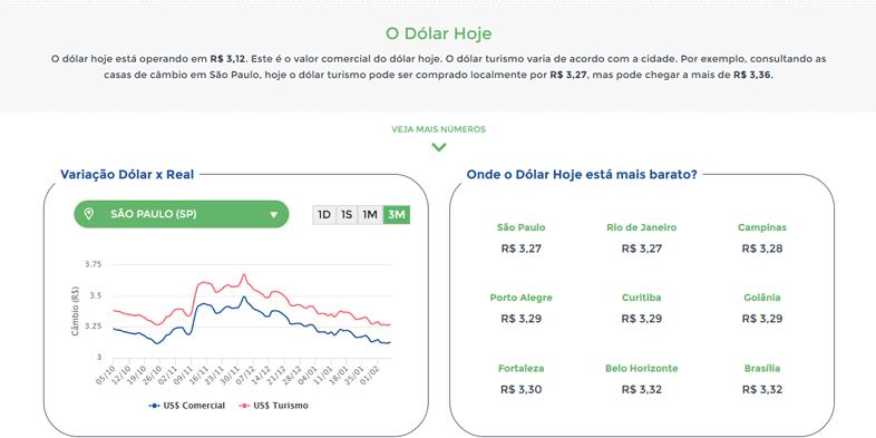 Dólar Hoje mostra o melhor momento para comprar moeda estrangeira