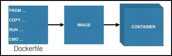 Crear imágenes a medida en Docker con Dockerfile