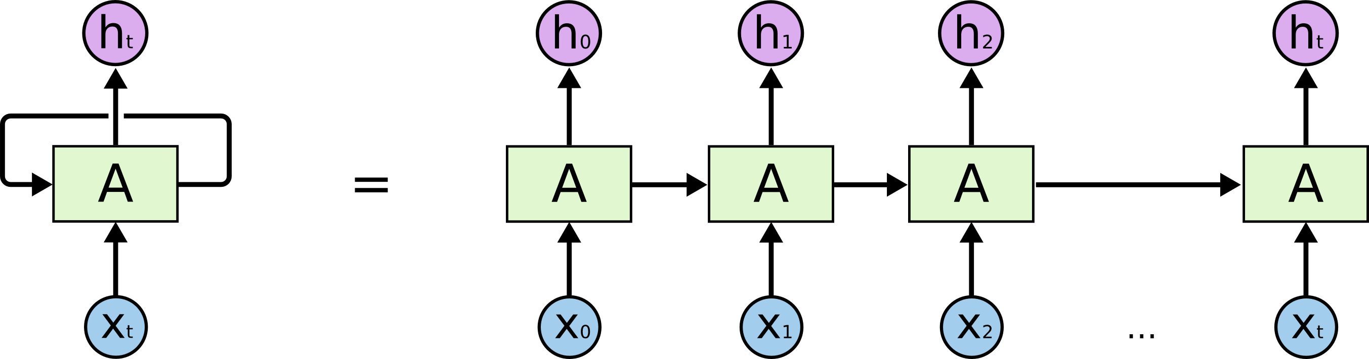 Deep learning in Astronomy – Details and Abstractions