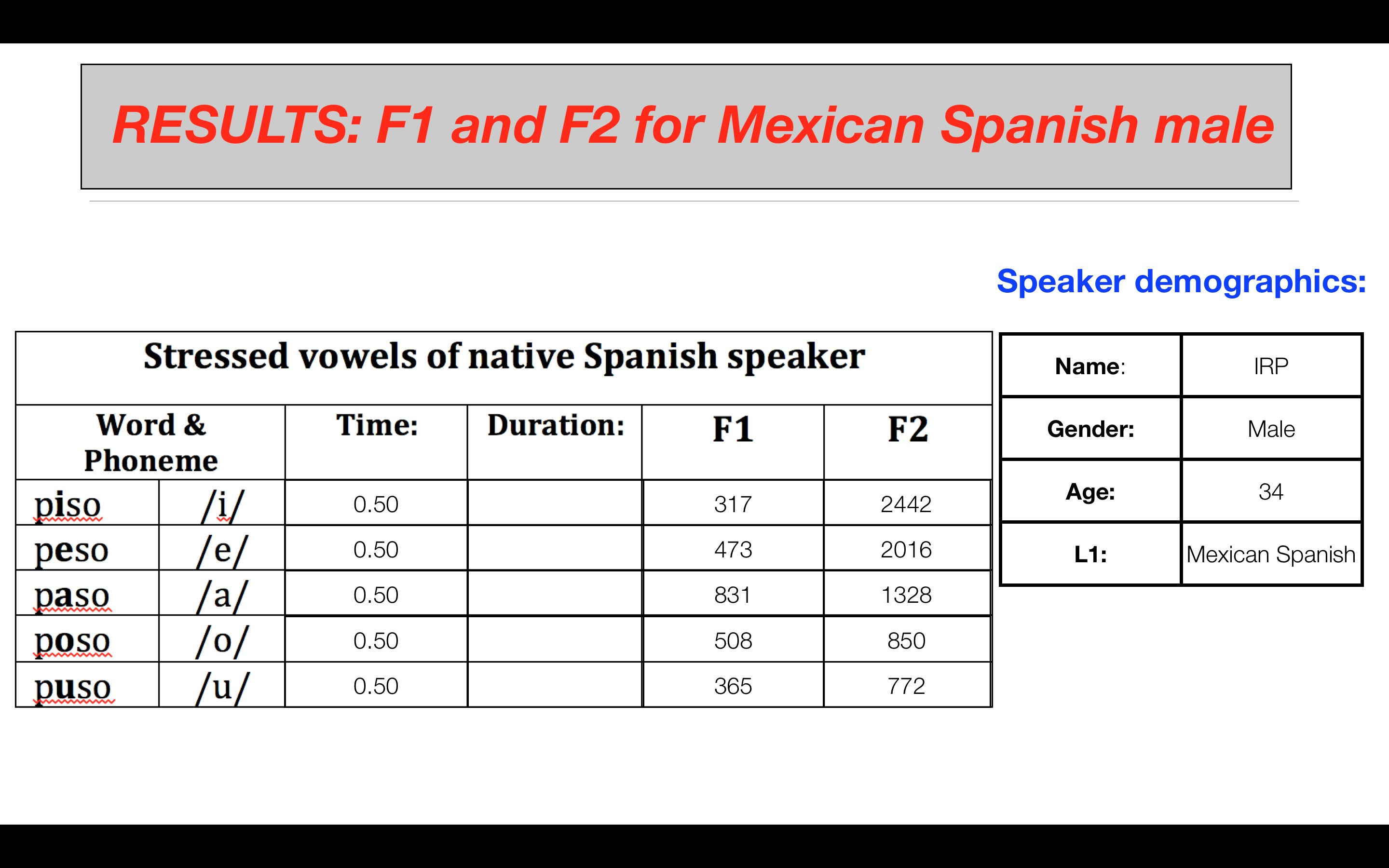 Part 5 2 Measuring Vowel Formants Colang Introduction To Praat And Acousticysis