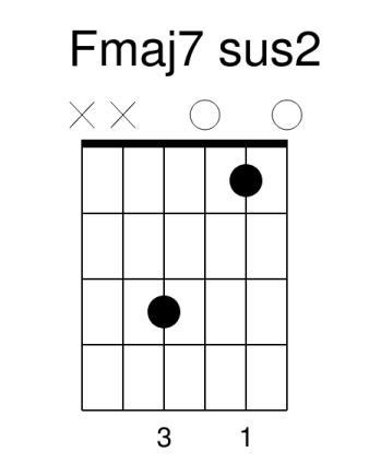 FMaj7 sus2 guitar chord guitar lessons guitar lesson guitar tuition colchester essex