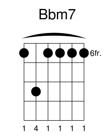 Bbm7 guitar chord sugar maroon 5 guitar lesson how to play