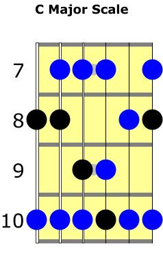 C major scale with G major pentatonic notes highlighted