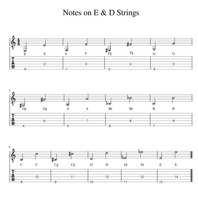 Learn notes on the E & D strings octave pattern guitar