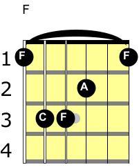 f major guitar chord notes