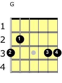 G Major chord guitar 4 fingers