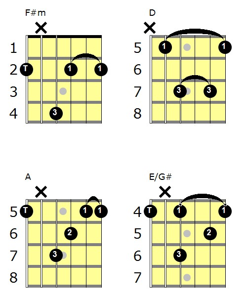 cheap thrills chords