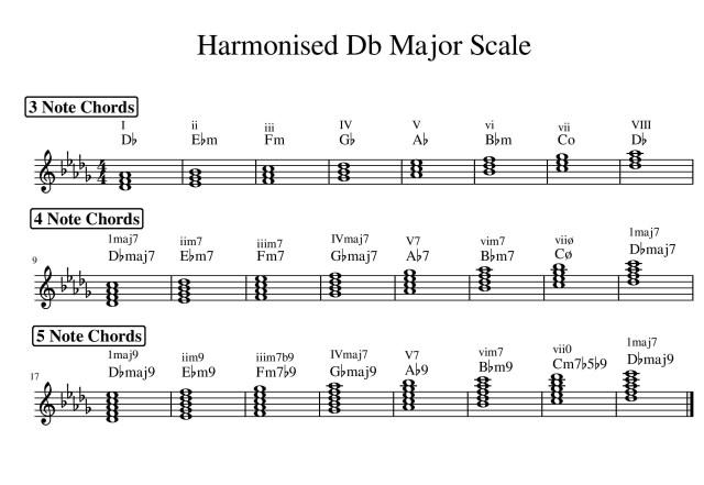 harmonised Db major scale