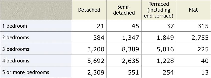 number of bedrooms in Colchester properties