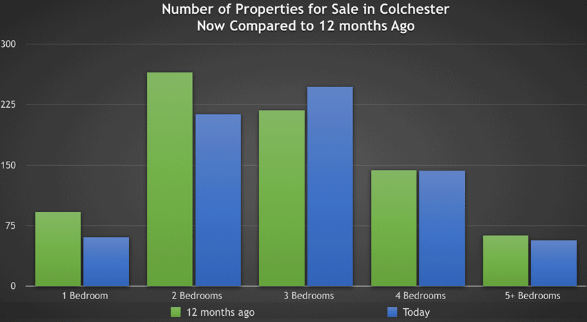 81.3% of Colchester Properties Have Three of More Bedrooms