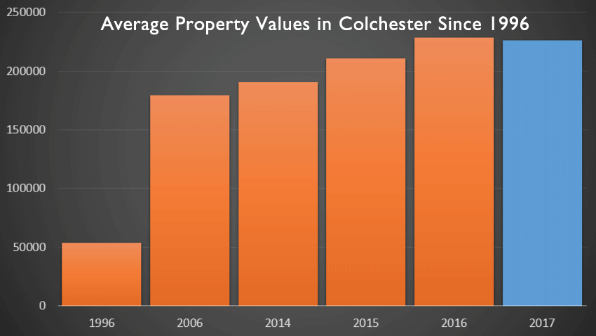 Colchester Property Prices Post Brexit Set to Drop £22,800 in the Next 12 Months?
