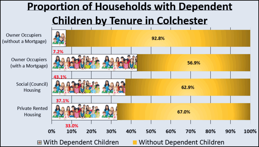 how does tenancy length affect families with children in Colchester?