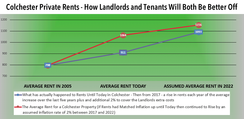 What Does the Tenant Fees Ban Mean for Colchester Landlords and Tenants?