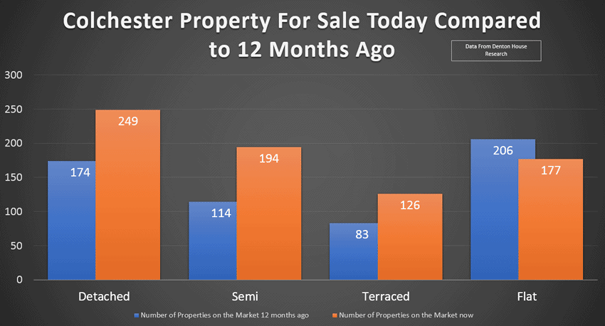 Properties For Sale in Colchester Up 28% Good or Bad News?