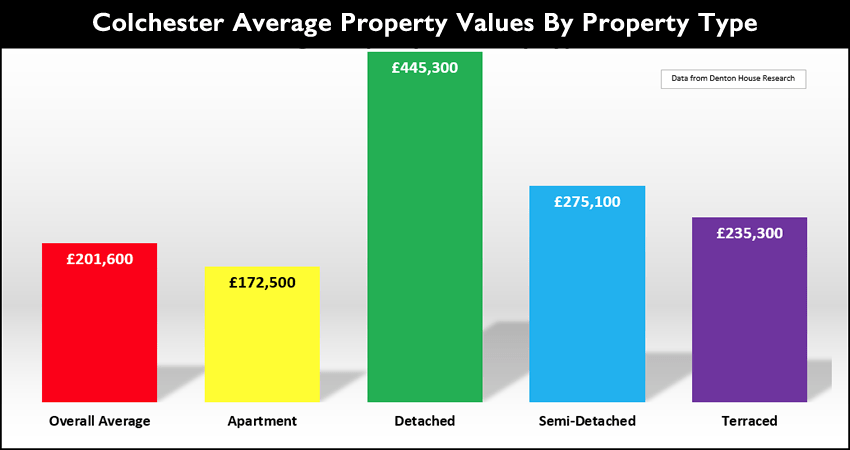 Colchester property values by property type