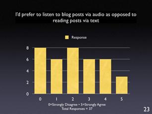 listen to posts