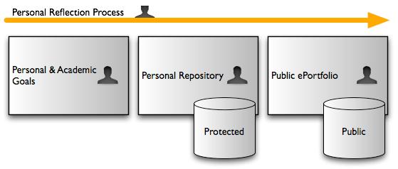 ePort Process