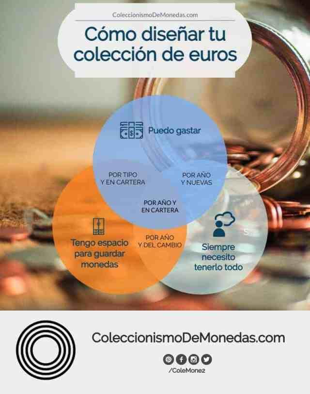 Coleccionar Monedas de 2 Euros