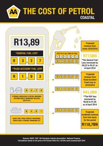 AA-PR19-Price of Fuel Breakdown (Coastal) - 10 April 2018