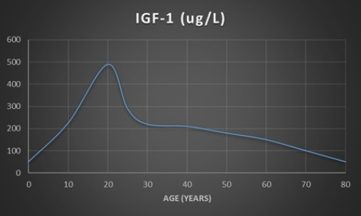protein, cancer, and IGF
