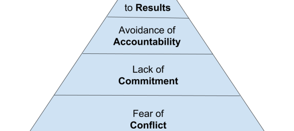 The Five dysfunctions of a team.