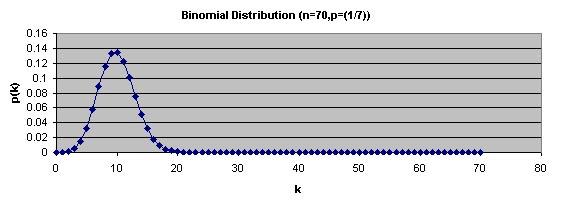 binomial_distribution_n70_p7th.jpg