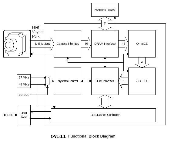 tetris_web_cam_ov511_blocks.jpg