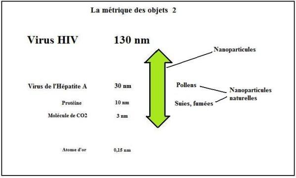 La-metrique-des-objets-nanoparticules-2