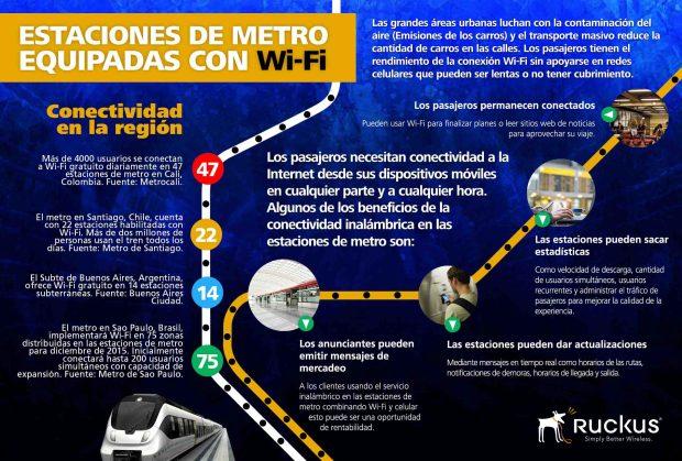 Wi-Fi en el metro- Latinoamérica