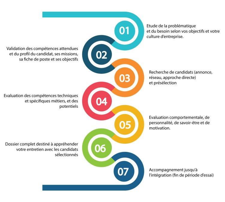 Collaboratif RH - Processus de recrutement Ingénieurs