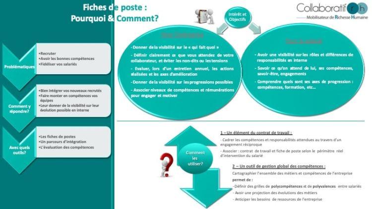 PRESENTATION - FICHES DE POSTES INTEGRATION V3