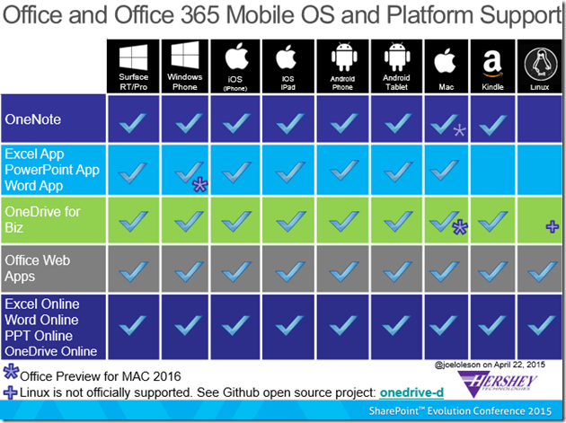 Office 365 Mobile OS Platform Support Matrix