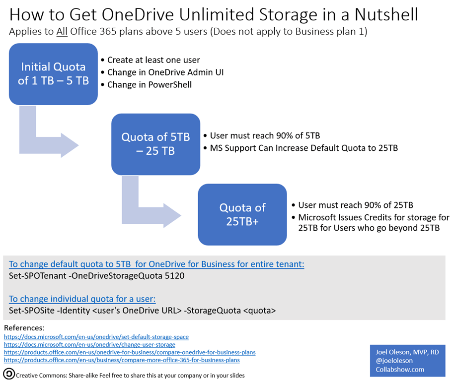 Three Tiers to Increase to Unlimited Storage in OneDrive for