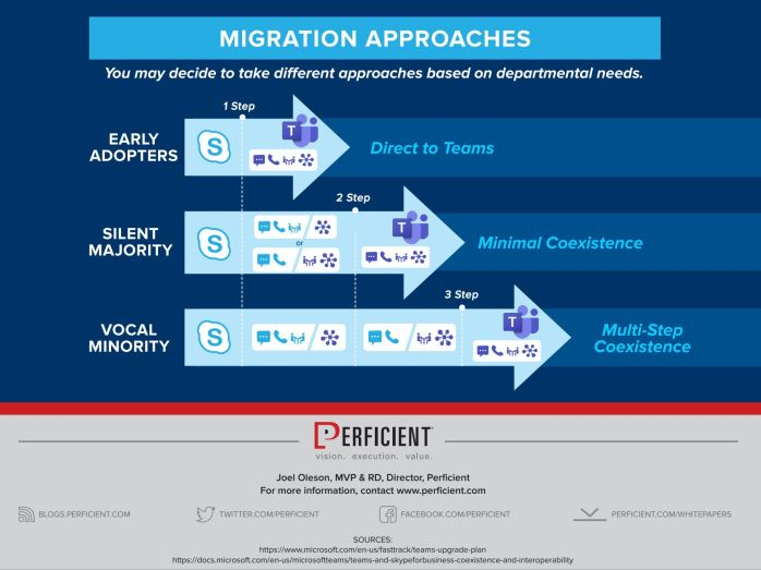 Migration Approaches of Skype to Teams Strategy