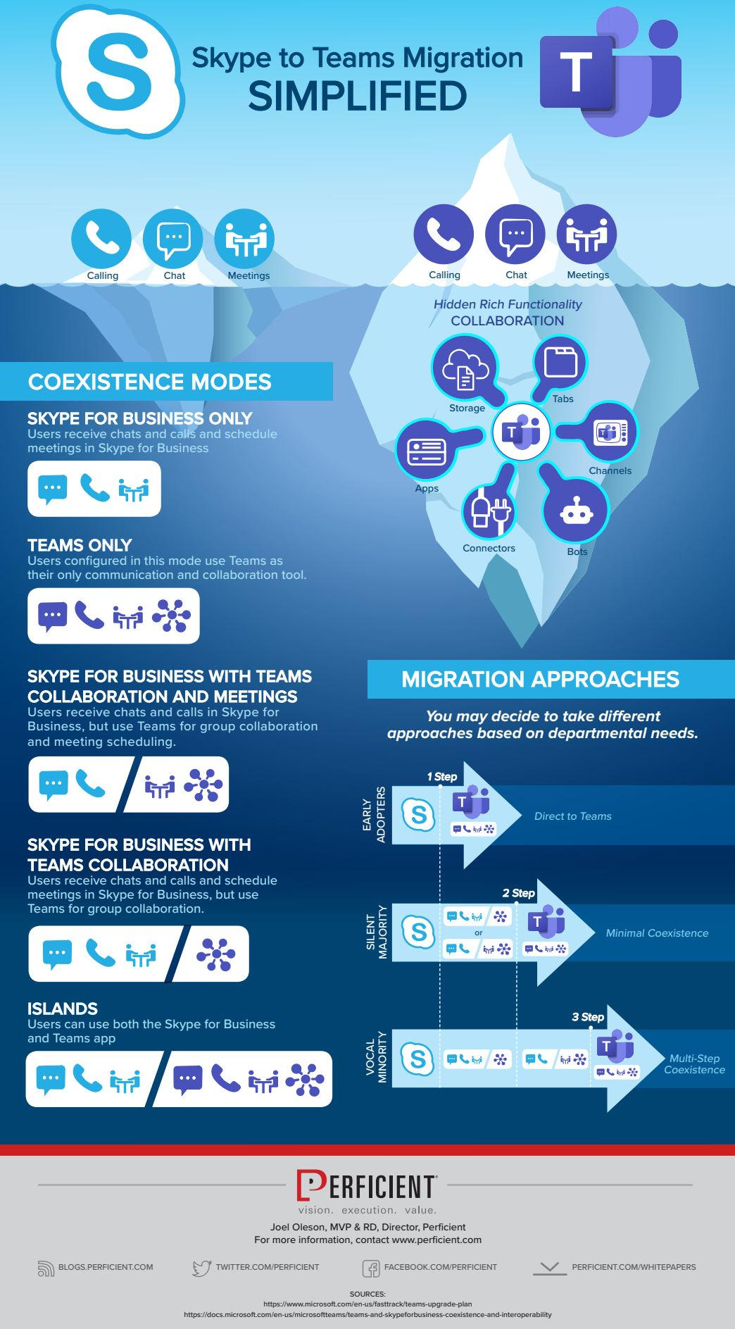 Migration and Coexistence Skype for Business to Teams Infographic