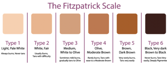 skin scale different type and colour