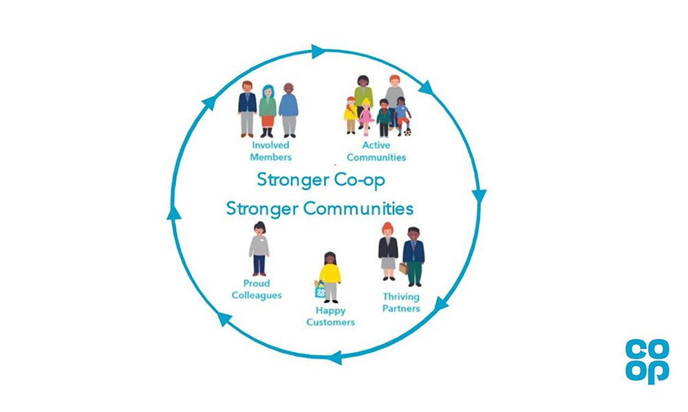 Co-op circle graphic