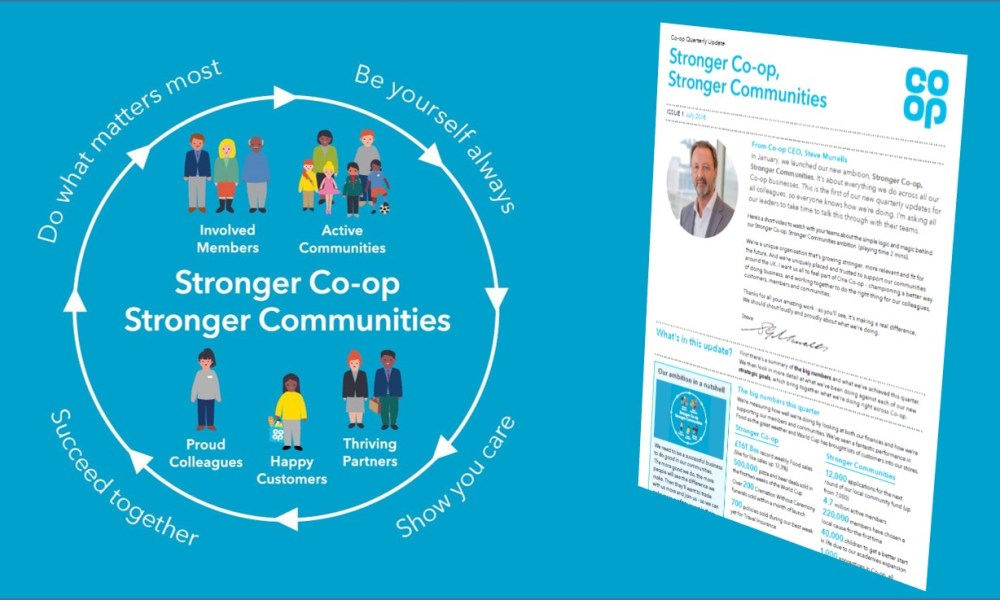 Stronger Co-op, Stronger communities ambition circle graphic, alongside screen shpt of the Q2 2018 update doc