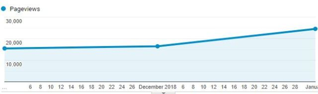 Total January pageviews