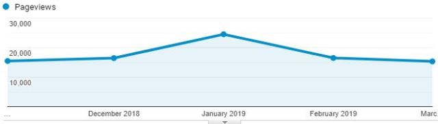 Collecting Wisdom monthly pageviews