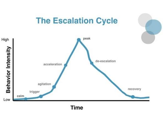 The escalation cycle in teaching