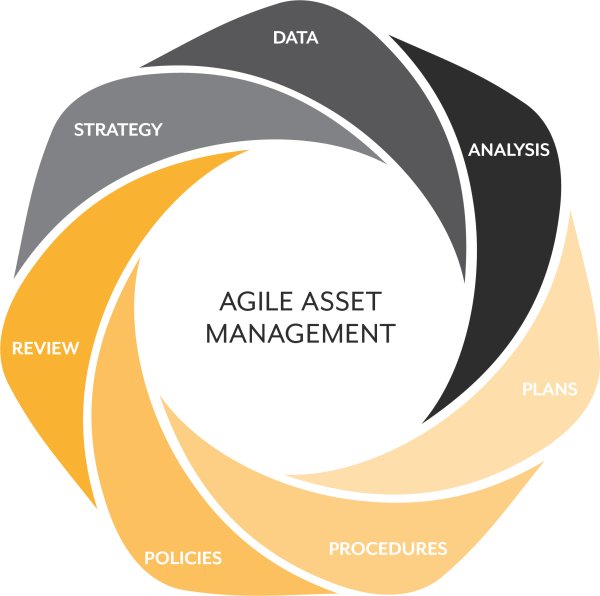 AGILE ASSET MANAGEMENT