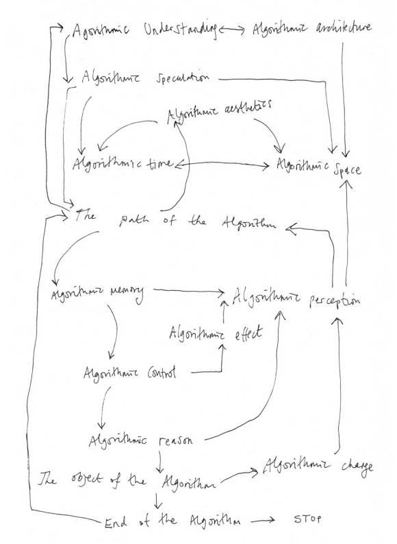 cycle 3 task 03, Suzanne Treister,  Algorithm Diagram