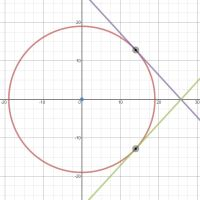 Circle and tangent at a point