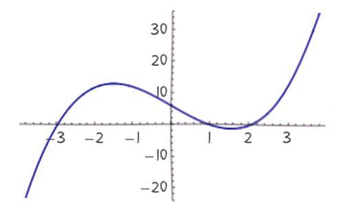Handwritten cubic curve