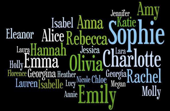 Wordle Names 2