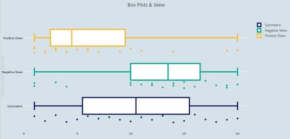 Box Plots & Skew