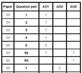 AQA Higher Papers AO Grid