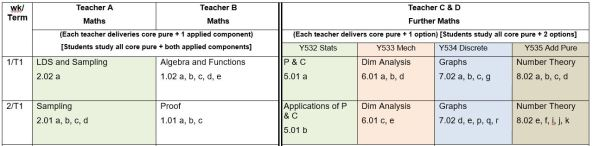 OCR Teaching Order Framework