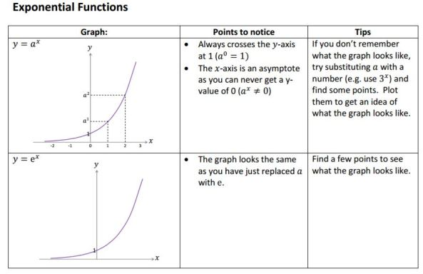 MEI Exponential Functions